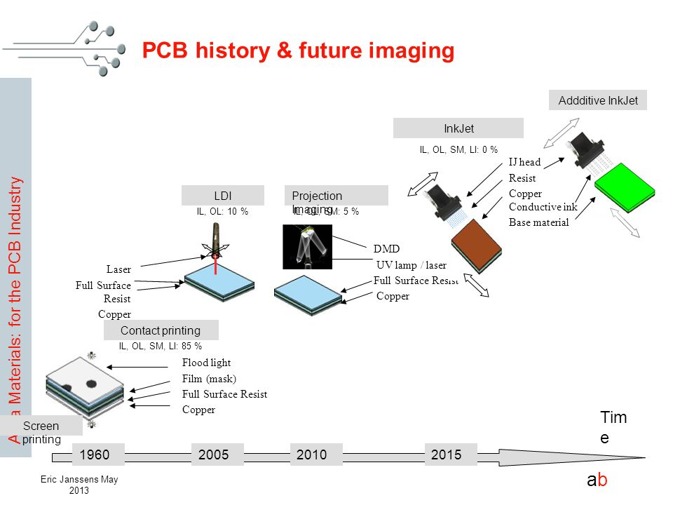 PCB history & future imaging