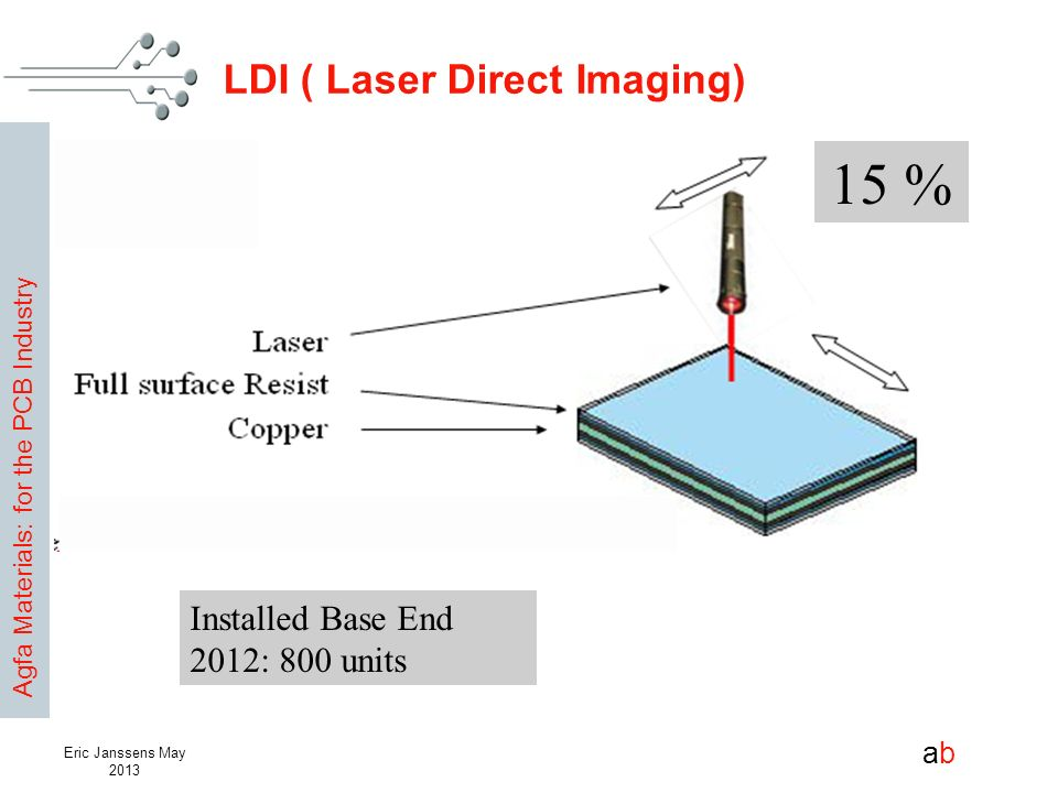 LDI ( Laser Direct Imaging)