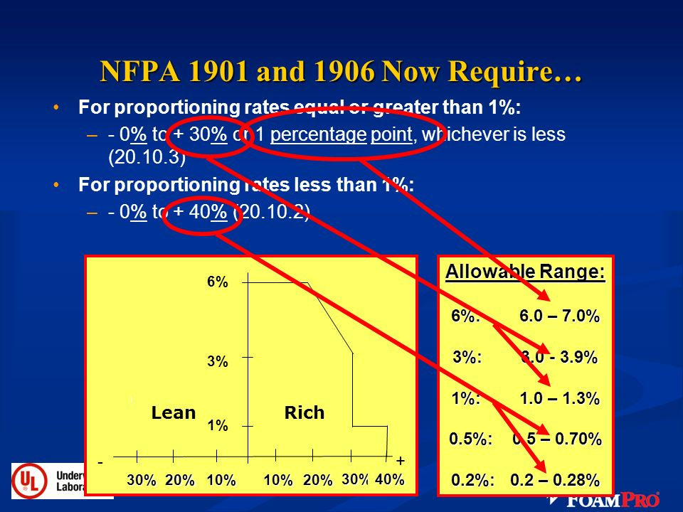 NFPA 1901 and 1906 Now Require… For proportioning rates equal or greater than 1%: - 0% to + 30% or 1 percentage point, whichever is less (20.10.3)