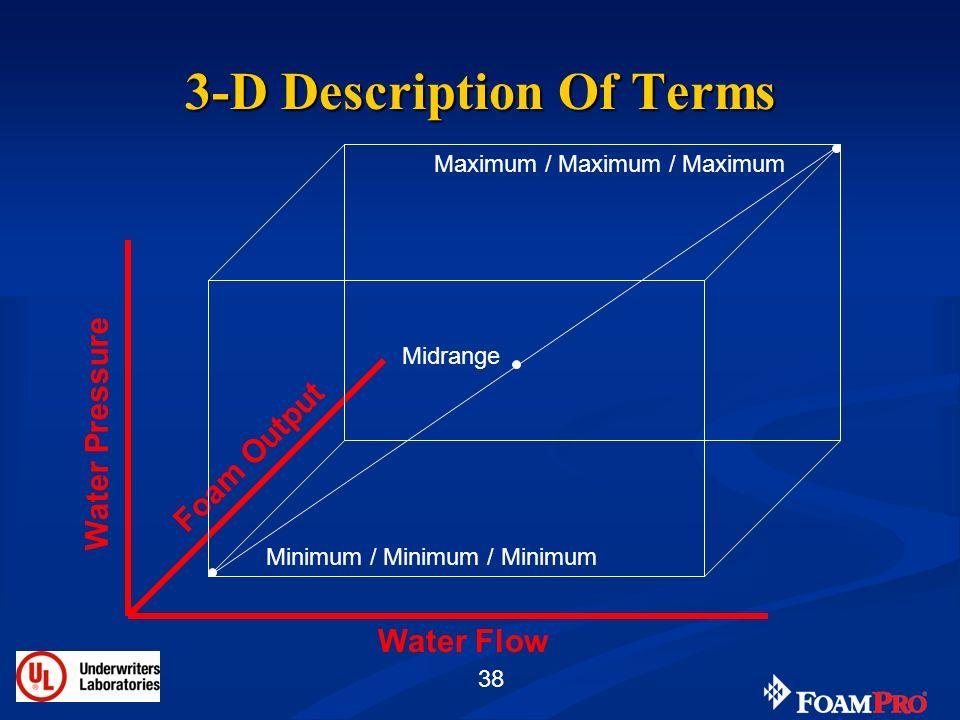 3-D Description Of Terms