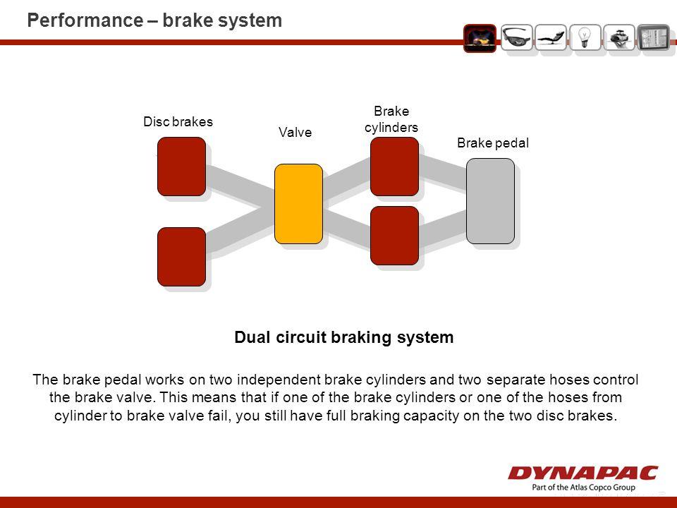 Performance – brake system