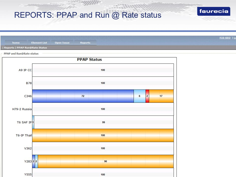 REPORTS: PPAP and Run @ Rate status
