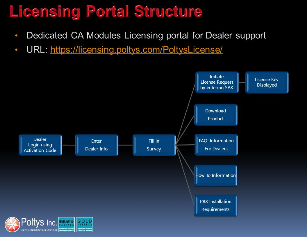 Licensing Portal Structure