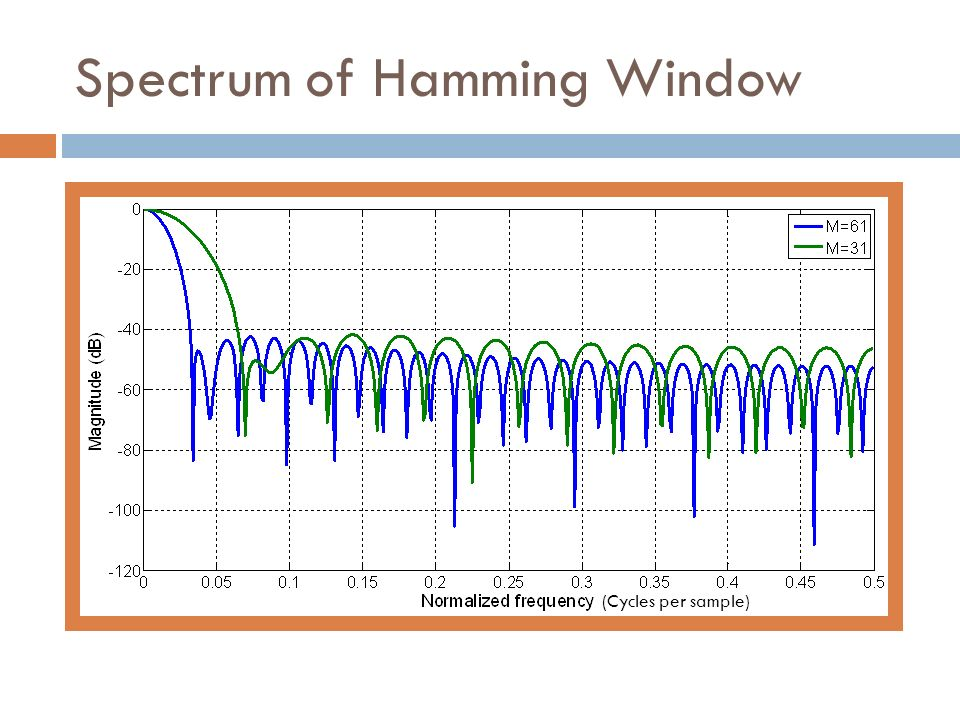 Spectrum of Hamming Window