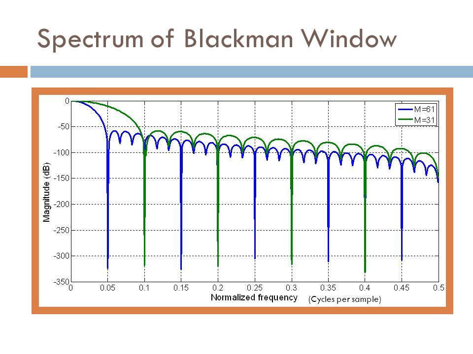 Spectrum of Blackman Window