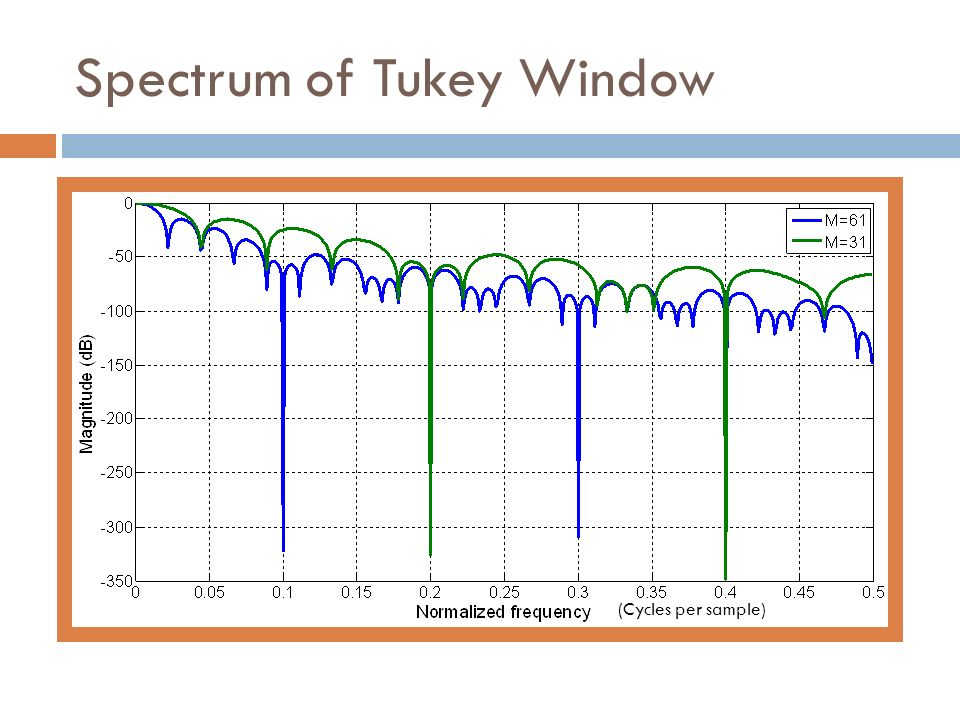 Spectrum of Tukey Window