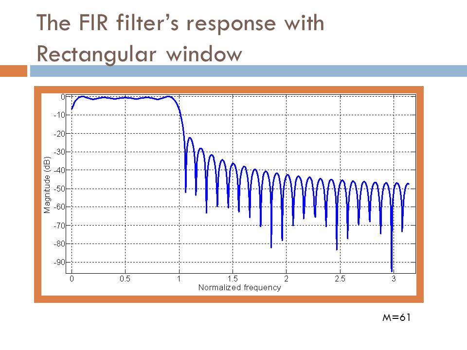 The FIR filter's response with Rectangular window
