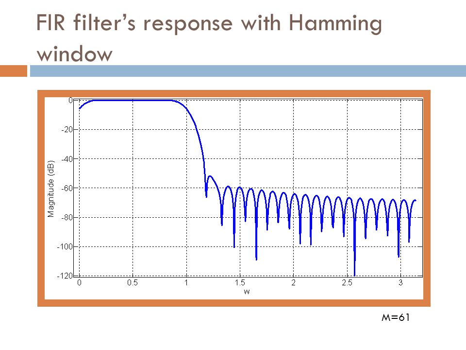 FIR filter's response with Hamming window