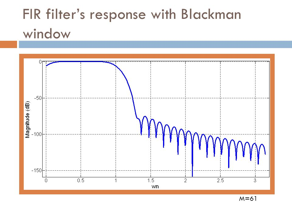 FIR filter's response with Blackman window
