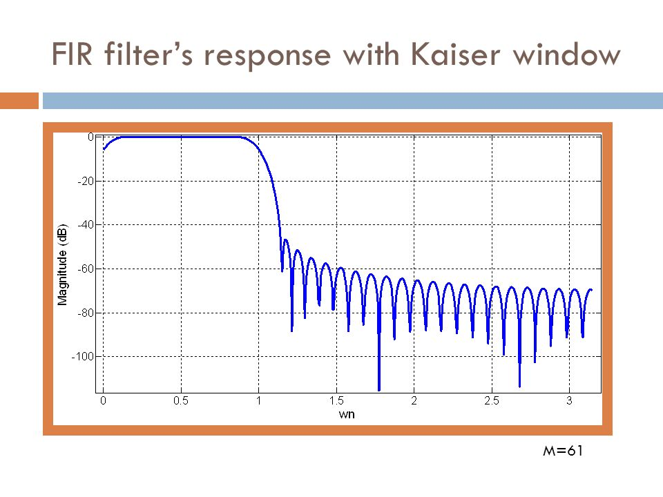 FIR filter's response with Kaiser window