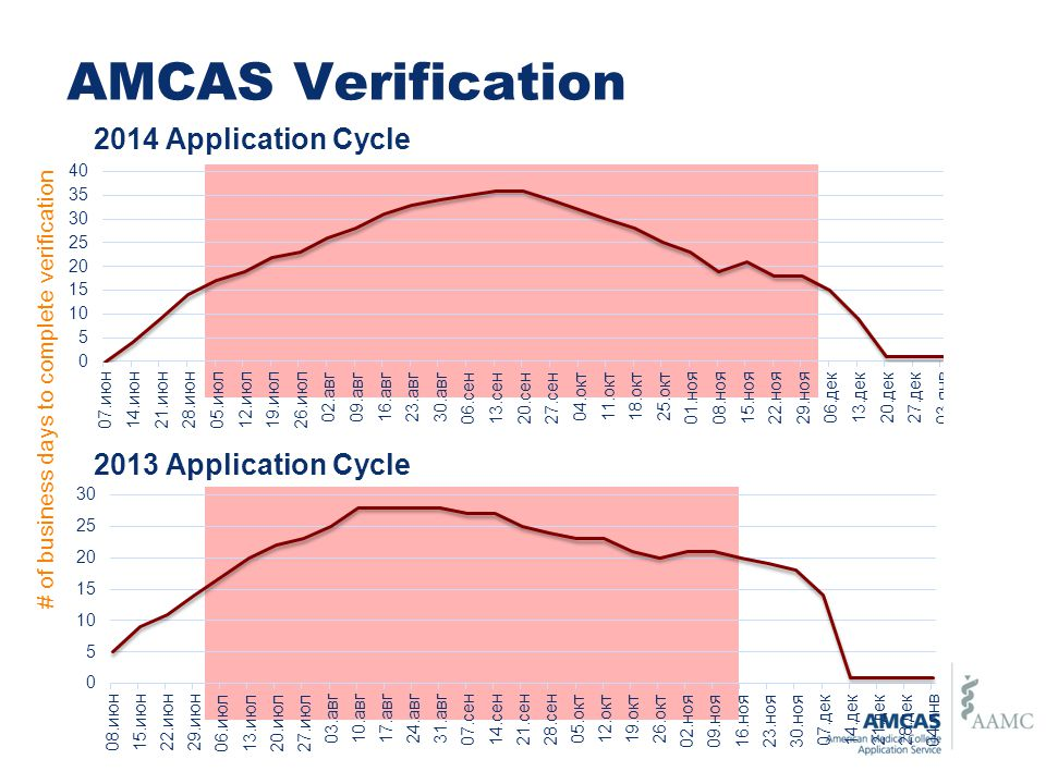 AMCAS Verification 2014 Application Cycle 2013 Application Cycle