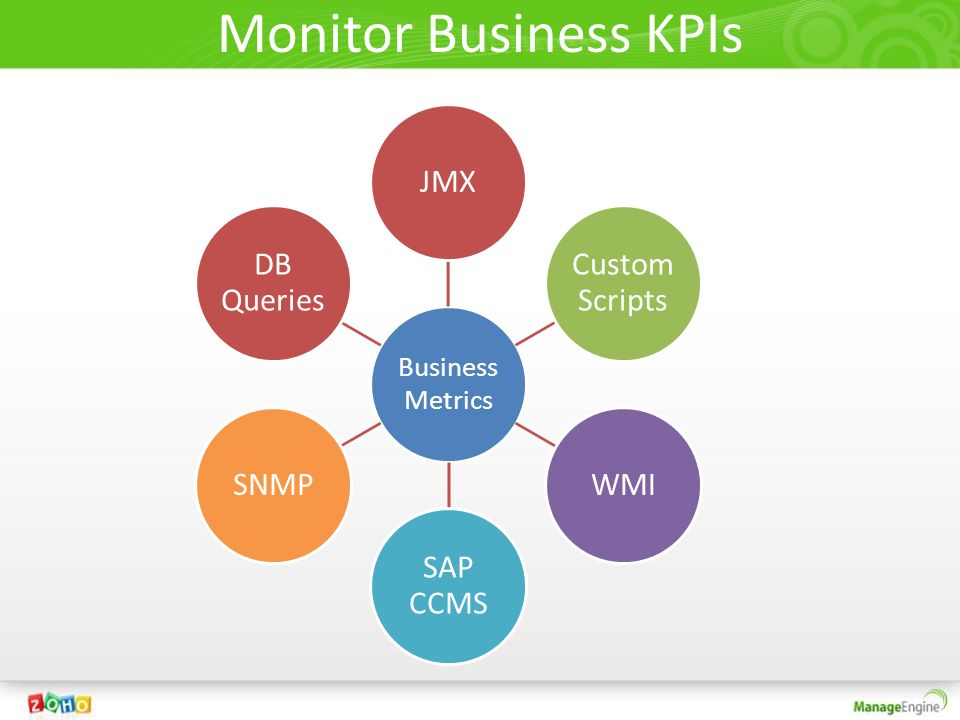Monitor Business KPIs Business Metrics JMX Custom Scripts WMI SAP CCMS