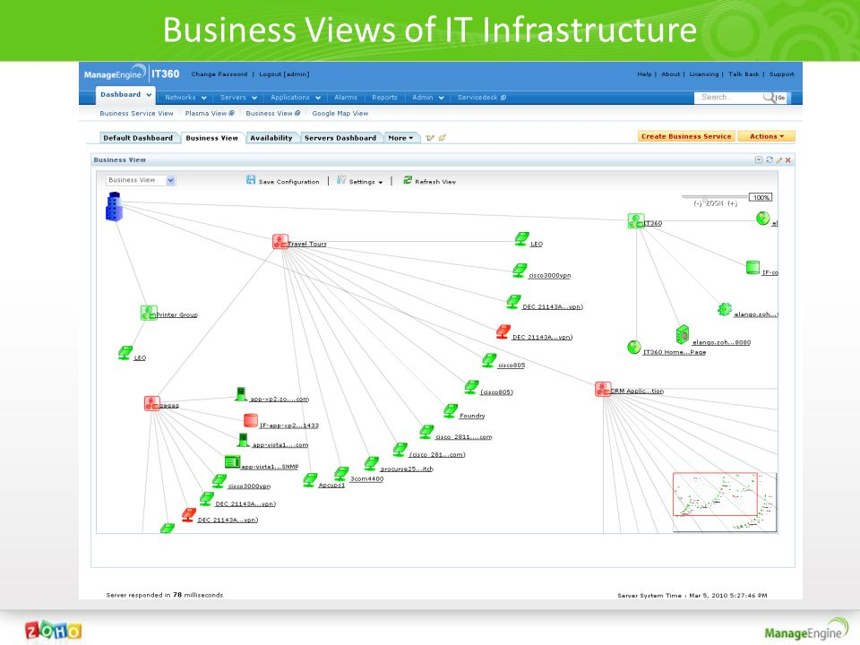 Business Views of IT Infrastructure