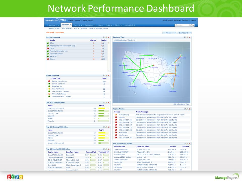 Network Performance Dashboard