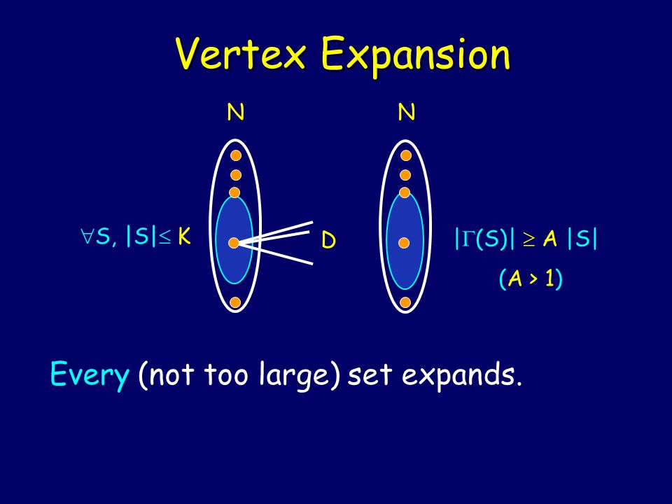 Vertex Expansion Every (not too large) set expands. N S, |S| K D