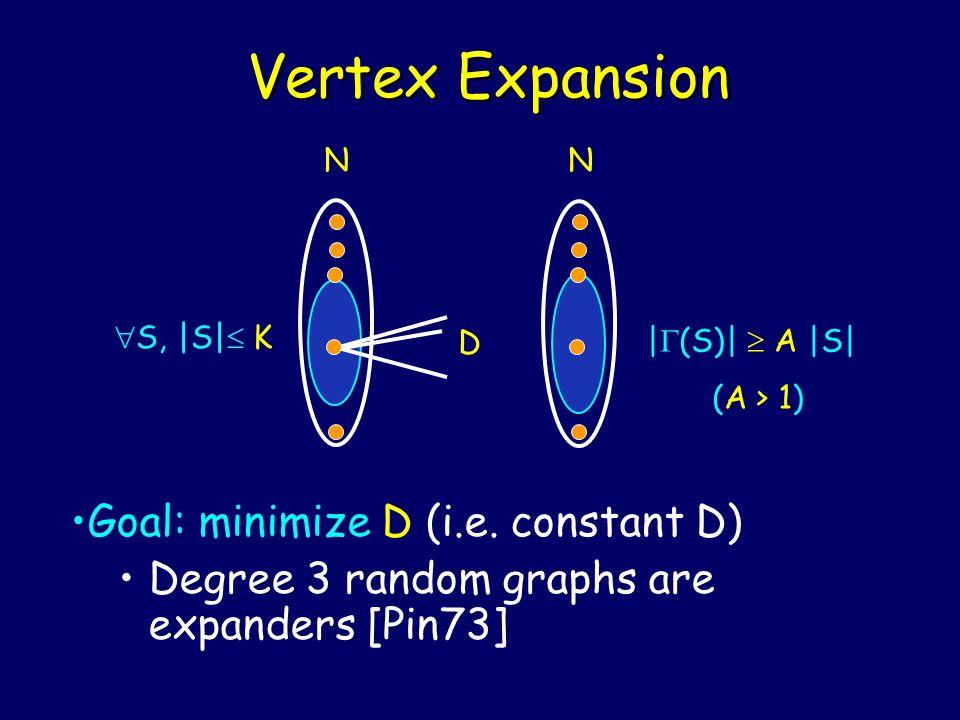 Vertex Expansion Goal: minimize D (i.e. constant D)