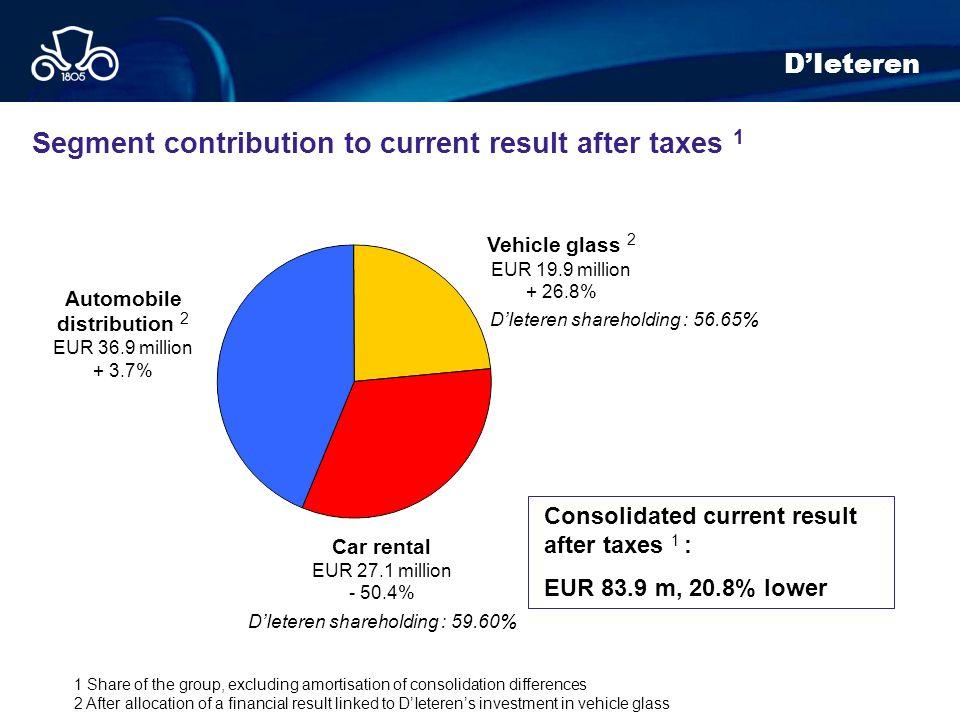Automobile distribution 2