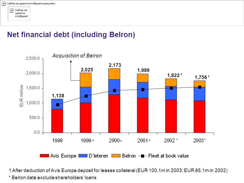 Net financial debt (including Belron)