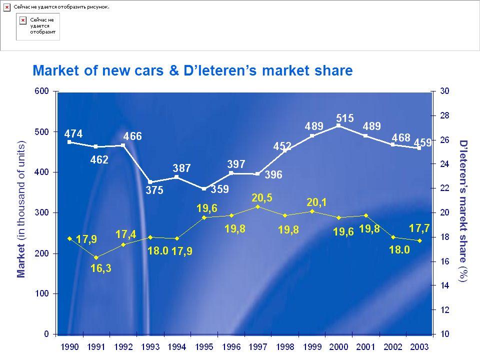 Market of new cars & D'Ieteren's market share