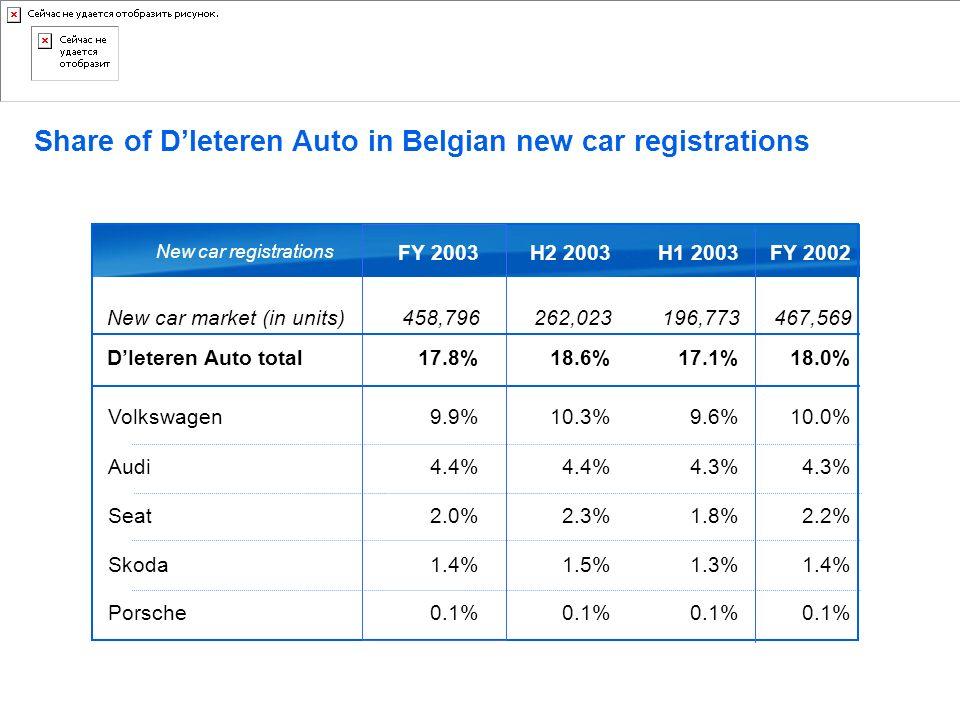 Share of D'Ieteren Auto in Belgian new car registrations