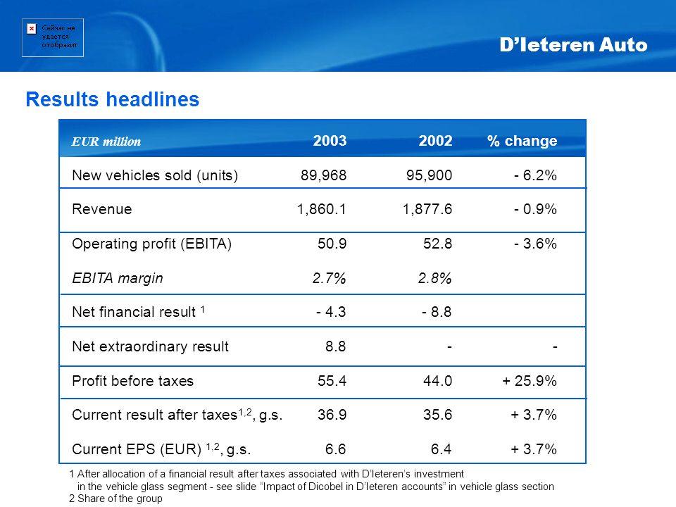 Results headlines D'Ieteren Auto