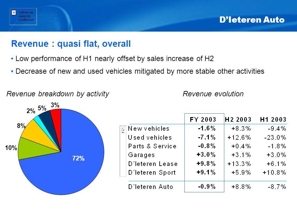 Revenue : quasi flat, overall