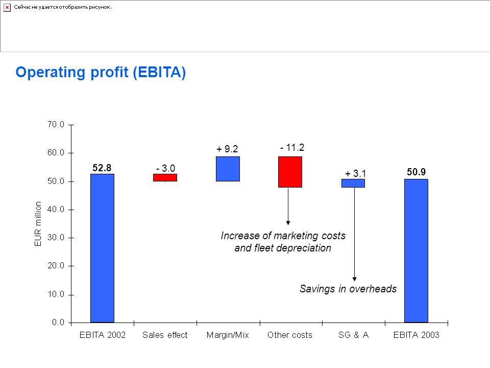 Increase of marketing costs and fleet depreciation
