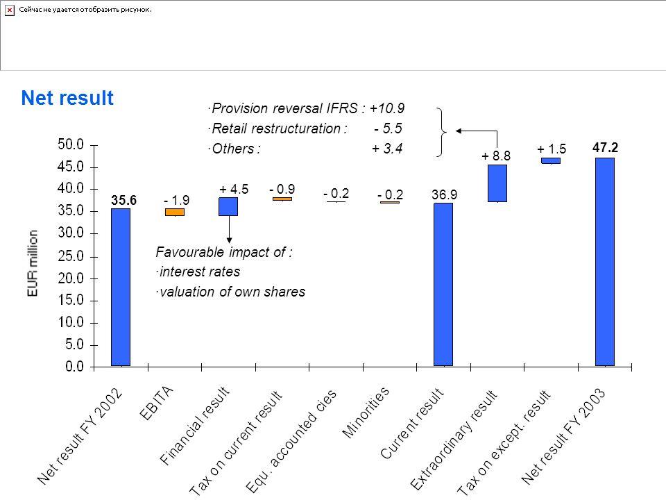 Net result D'Ieteren Auto Provision reversal IFRS : +10.9