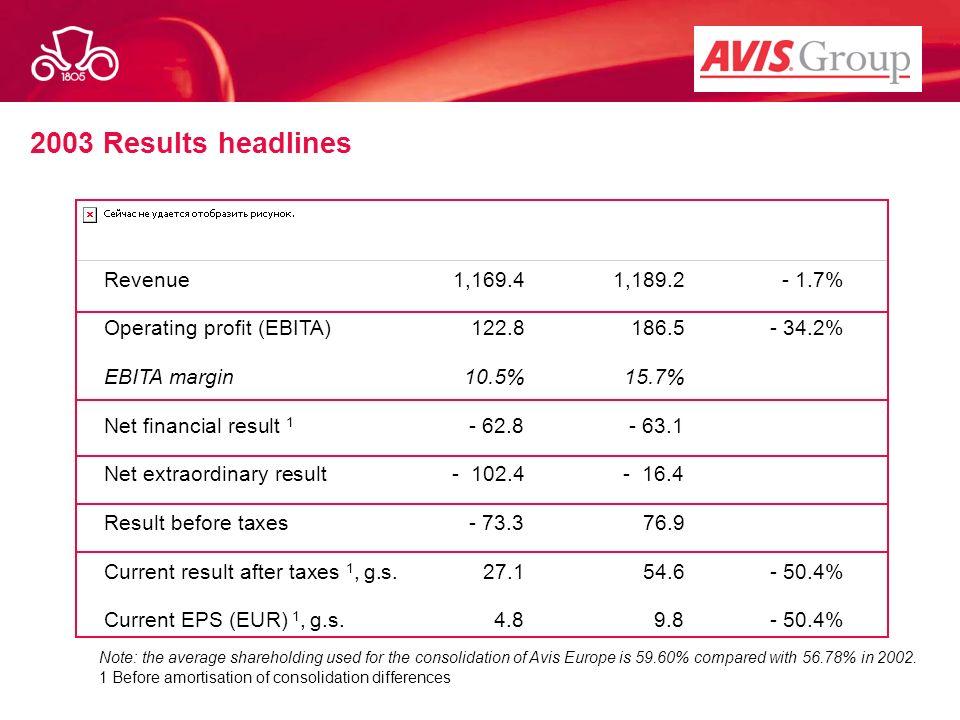 2003 Results headlines Revenue 1,169.4 1,189.2 - 1.7%