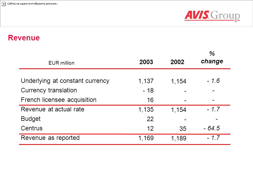Revenue % change 2003 2002 Underlying at constant currency