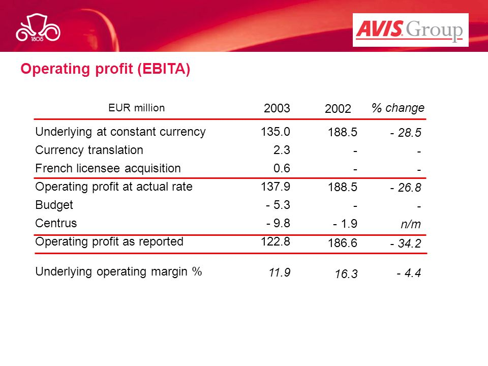 Operating profit (EBITA)