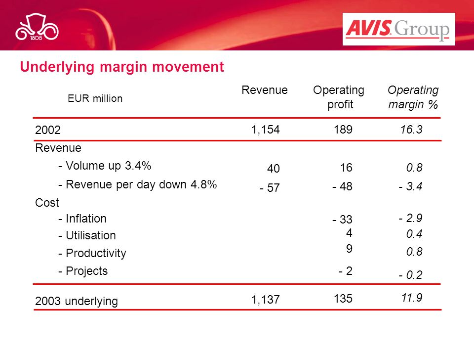 Underlying margin movement