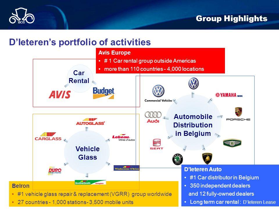 D'Ieteren's portfolio of activities