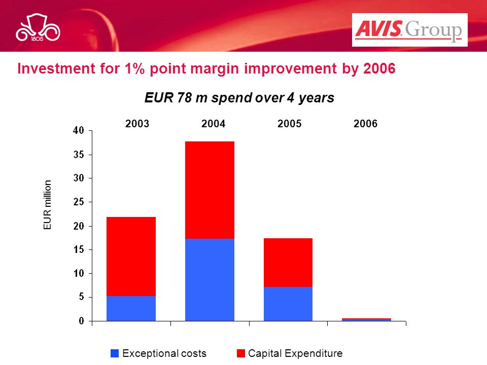 Investment for 1% point margin improvement by 2006