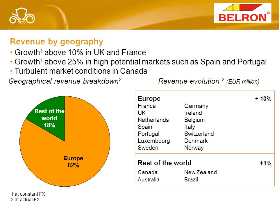 Revenue by geography Growth1 above 10% in UK and France