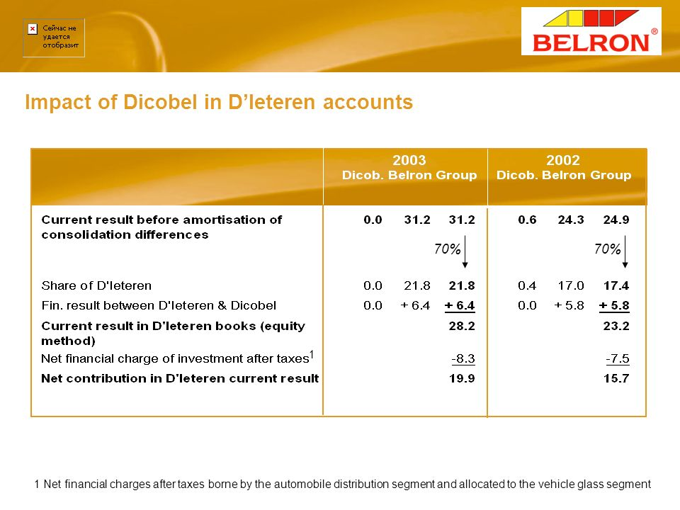Impact of Dicobel in D'Ieteren accounts