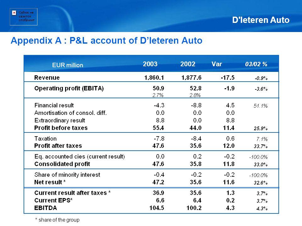 Appendix A : P&L account of D'Ieteren Auto