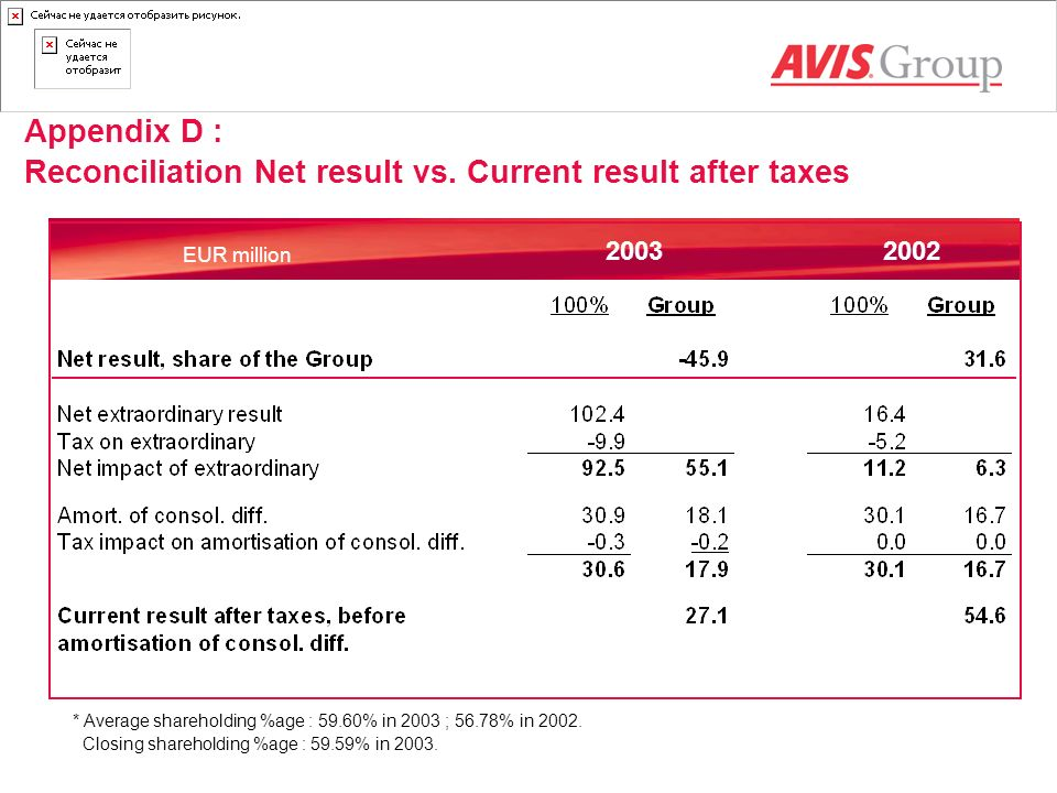 Reconciliation Net result vs. Current result after taxes