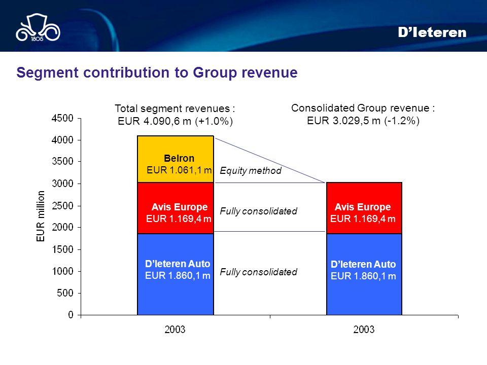 Segment contribution to Group revenue