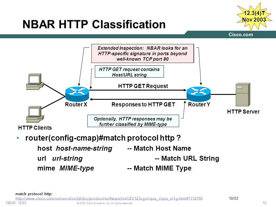 NBAR HTTP Classification