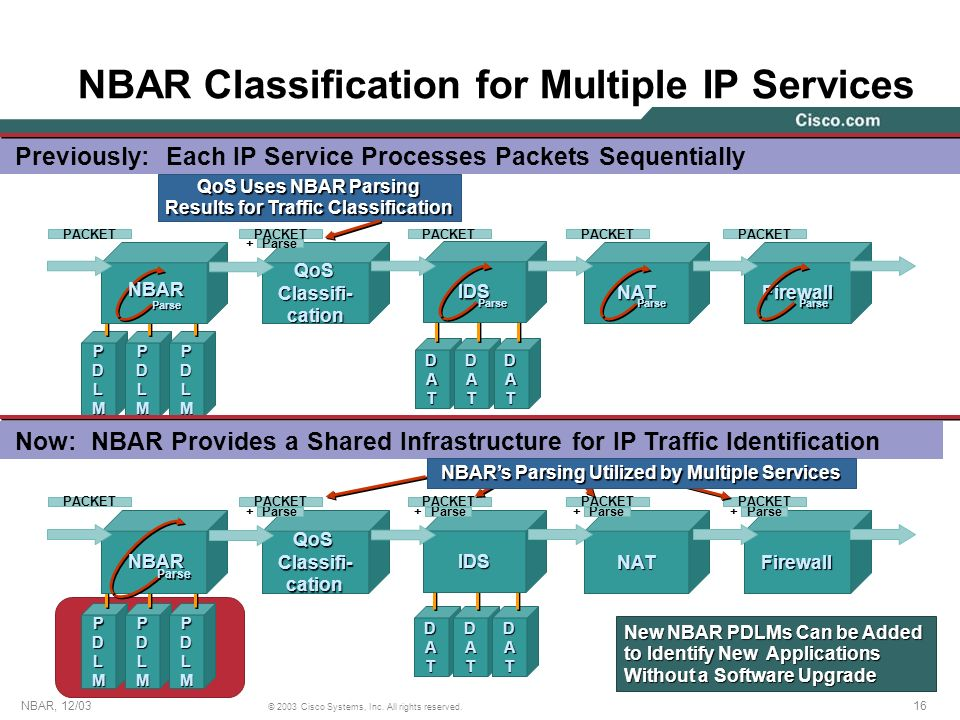 NBAR Classification for Multiple IP Services