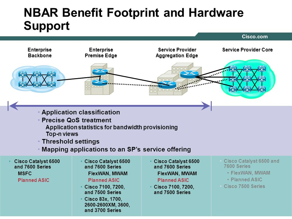 NBAR Benefit Footprint and Hardware Support