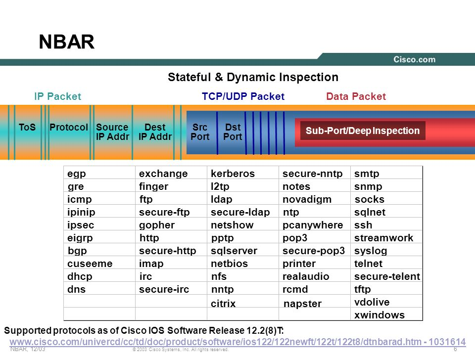 Stateful & Dynamic Inspection Sub-Port/Deep Inspection