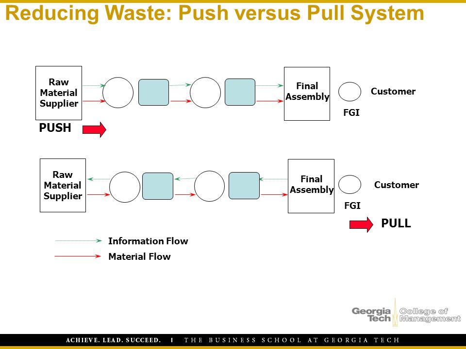 Reducing Waste: Push versus Pull System