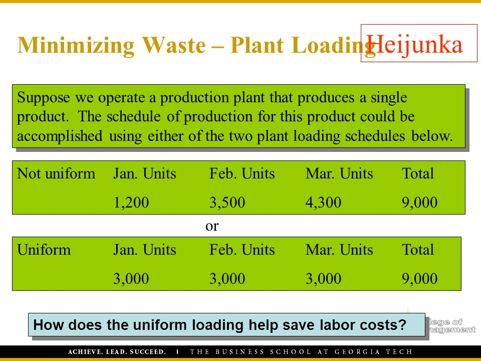 Minimizing Waste – Plant Loading
