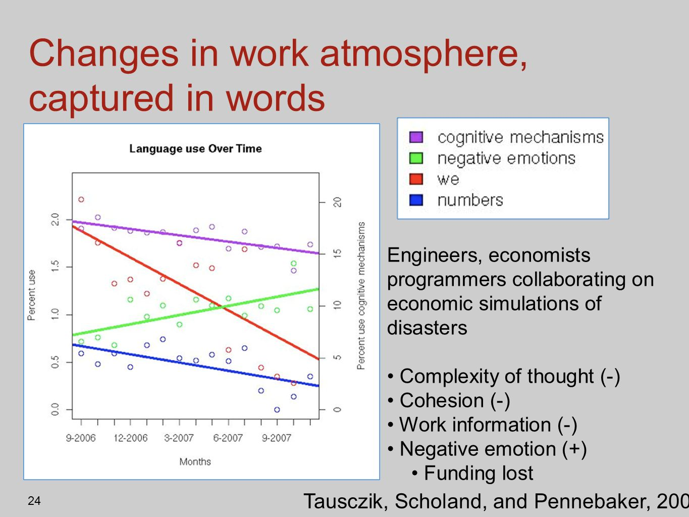 Changes in work atmosphere, captured in words