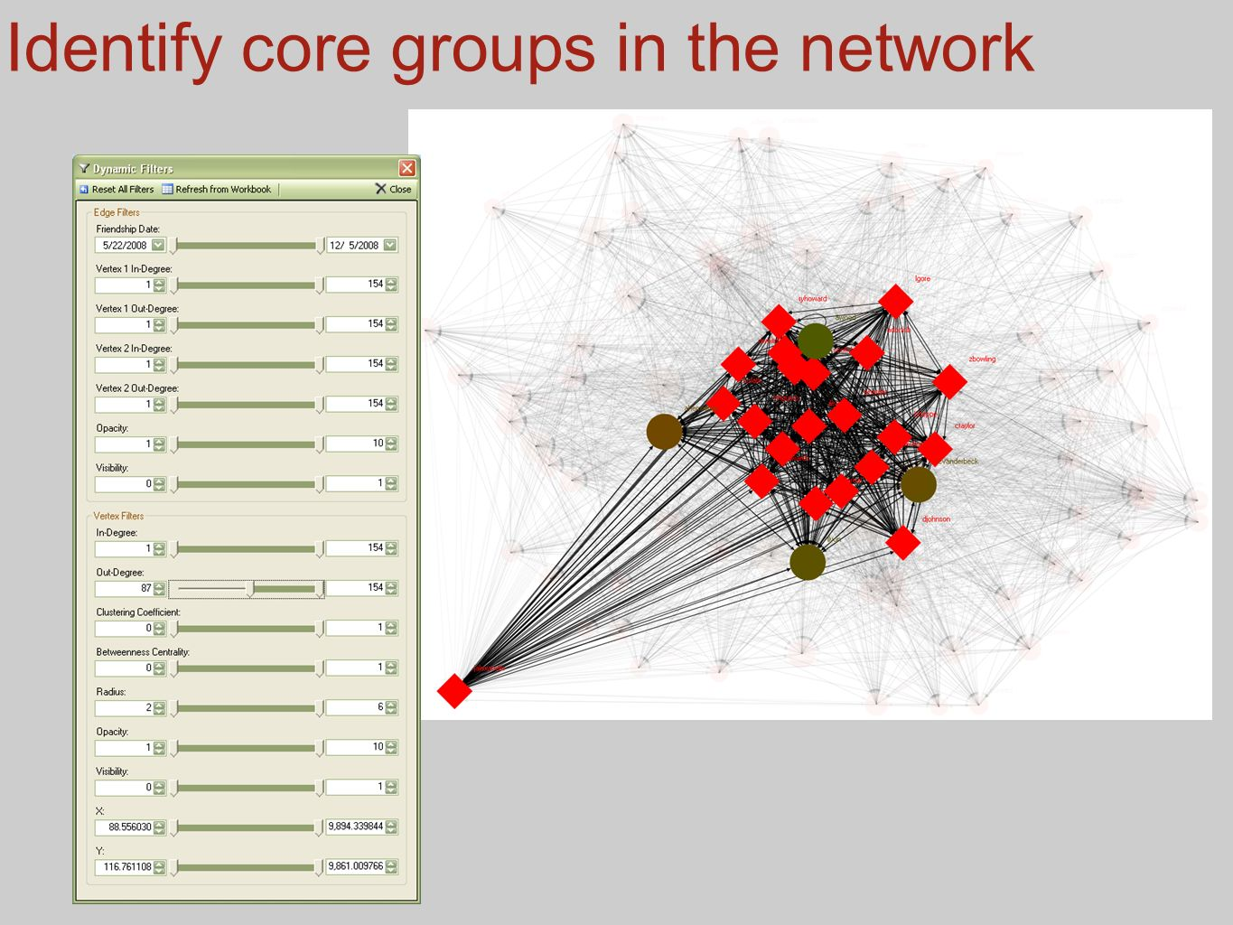 Identify core groups in the network