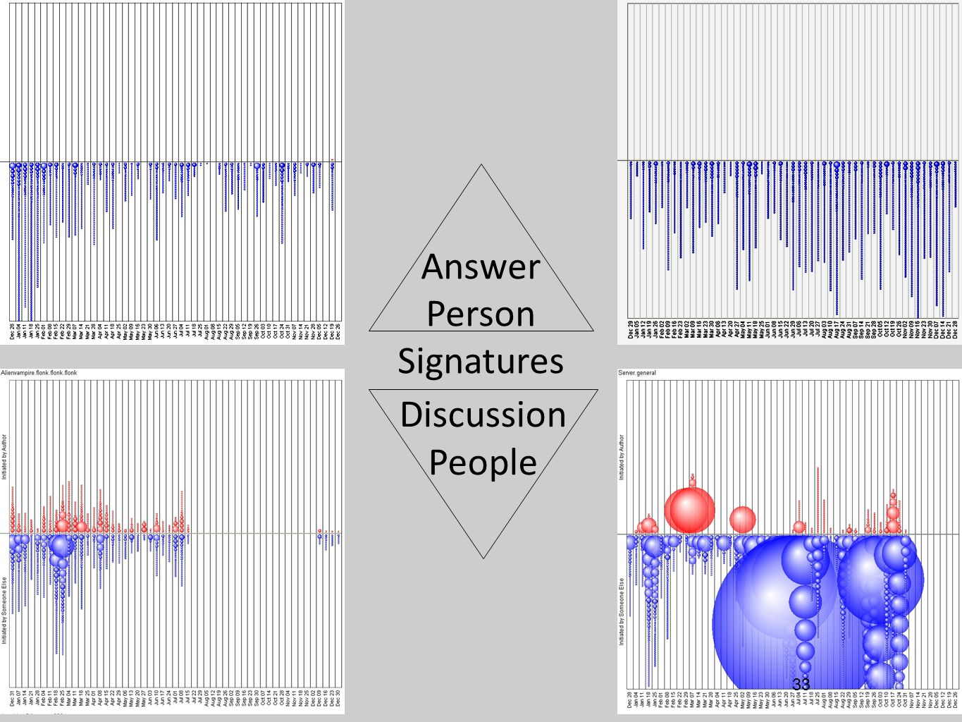 Answer Person Signatures