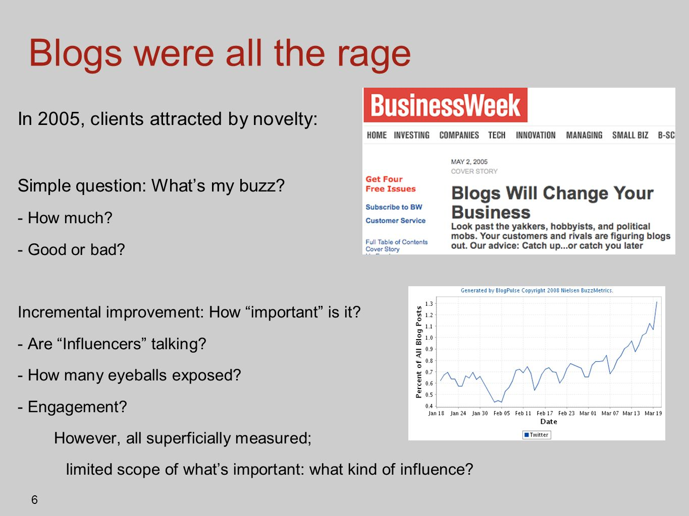 Blogs were all the rage In 2005, clients attracted by novelty: