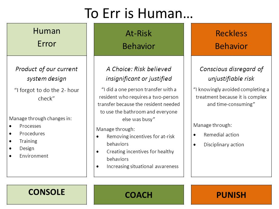 To Err is Human… Human Error At-Risk Behavior Reckless CONSOLE COACH